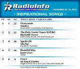 Inspirational Songs Archives - RadioInfo : RadioInfo